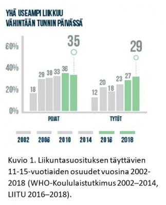 Tuloskortti 2018 – lasten ja nuorten liikunta Suomessa tutkimustulokset julkaistiin tänään Kansallisessa liikuntafoorumissa Seinäjoella.…