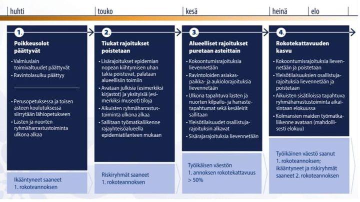 """Featured image for """"Terveiset hallituksen koronaEXIT-tiedotustilaisuudesta: Lasten ja nuorten toiminta Össissä jatkuu ja myös 7-9 luokkalaisten Fun…"""""""